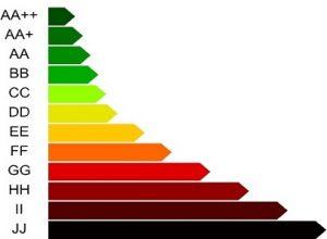 Az energetikai tanúsítvány legszemléltetőbb eszköze a 10 fokozatú, energiahatékonyságon alapuló besorolás. AA++-tól JJ-ig terjed a skála, a legjobb az AA++.